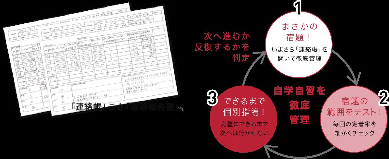 武田塾は授業をしない。だから偏差値が上がる